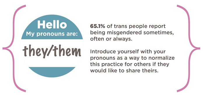 """Infographic featuring an image of a pronoun badge, which reads """"Hello, my pronouns are they/them"""". Accompanied by text: 65.1% of trans people report being misgendered sometimes, often or always.  Introduce yourself with your pronouns as a way to normalize this practice for others if they would like to share theirs."""
