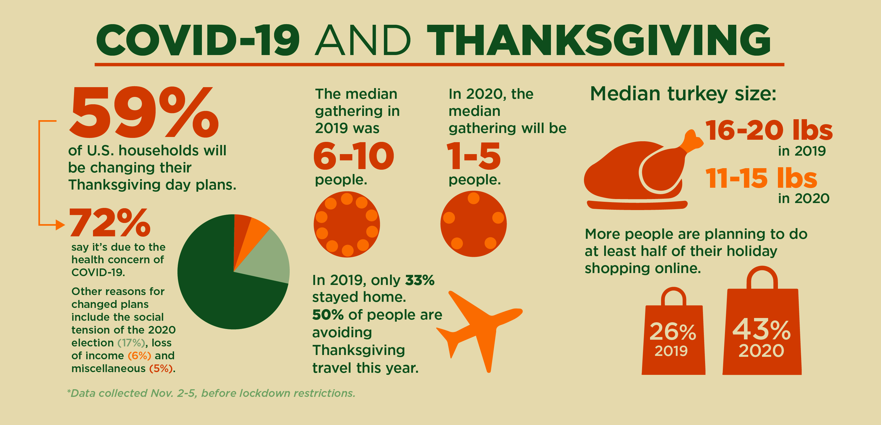 Thanksgiving and COVID-19 infographic