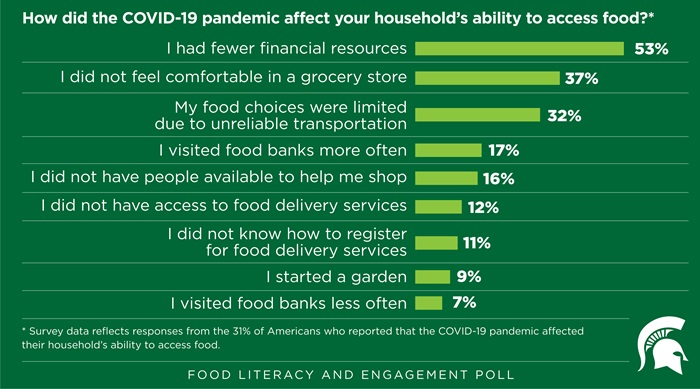 chart title: How did the COVID-19 pandemic affect your household's ability to access food? fewer financial resources (53%), not comfortable in grocery store (37%), food choices limited due to unreliable transportation (32%), visited food banks more often (17%), didn't have people to help me shop (16%), no access to food delivery services (12%), I didn't know how to register for food delivery services (11%), started a garden (9%), I visited food banks less often (7%)