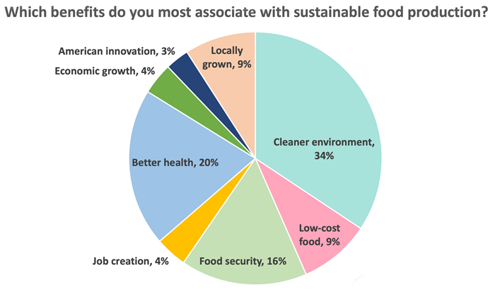 "Pie chart; Title: ""Which benefits do you most associate with sustainable food production""; Data: ""Cleaner environment, 34%"" ""Low-cost food, 9%"" ""Food security, 16%"" ""Job creation, 4%"" ""Better health, 20%"" ""Economic growth, 4%"" ""American innovation, 3%"" ""Locally grown, 9%""."
