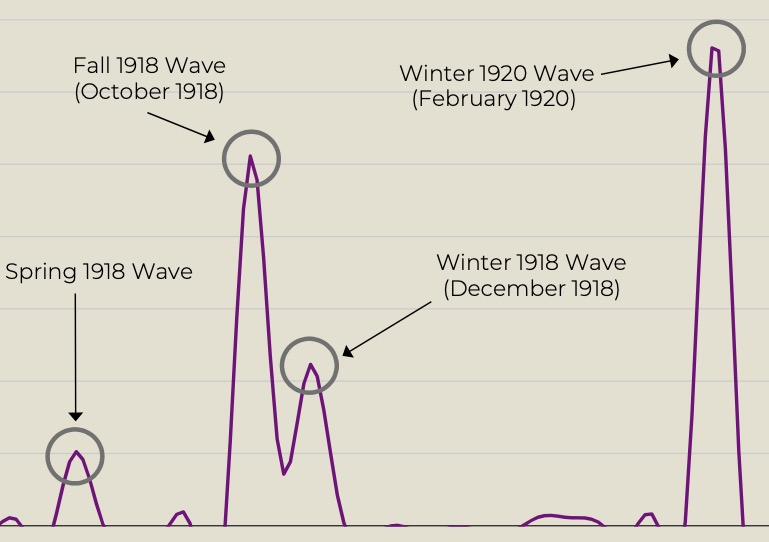 A chart shows the timeline of the four distinct 1918-1920 pandemic waves